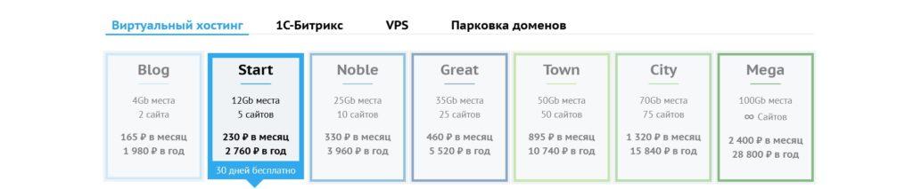 Тарифы виртуального хостинга Бегет